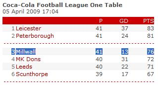 league-table-april-7th-2009