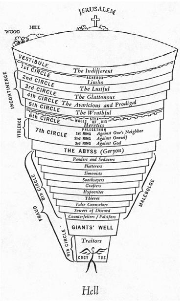 A literary analysis of dante through hell
